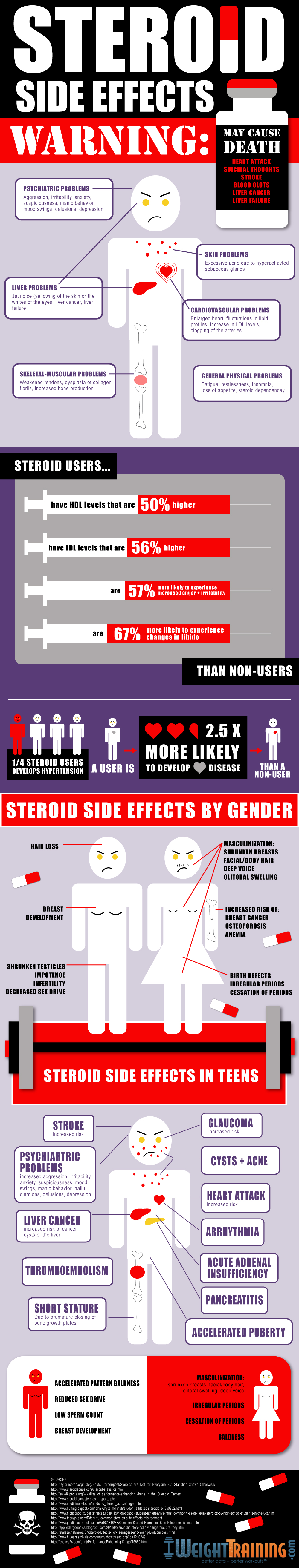 Steroids Side Effects