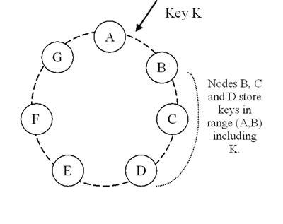 Partitioning and replication of keys in Dynamo ring.