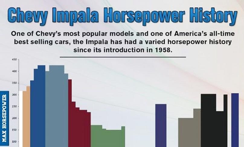Chev Impala performance history
