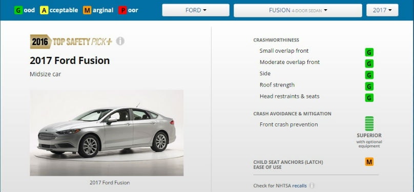 Ford Fusion Earns Top Safety Award Wheels Ca