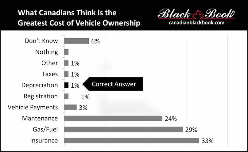 What Is The Single Greatest Cost Of New Car Ownership
