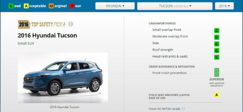Hyundai Tucson small CUV earns top crash rating