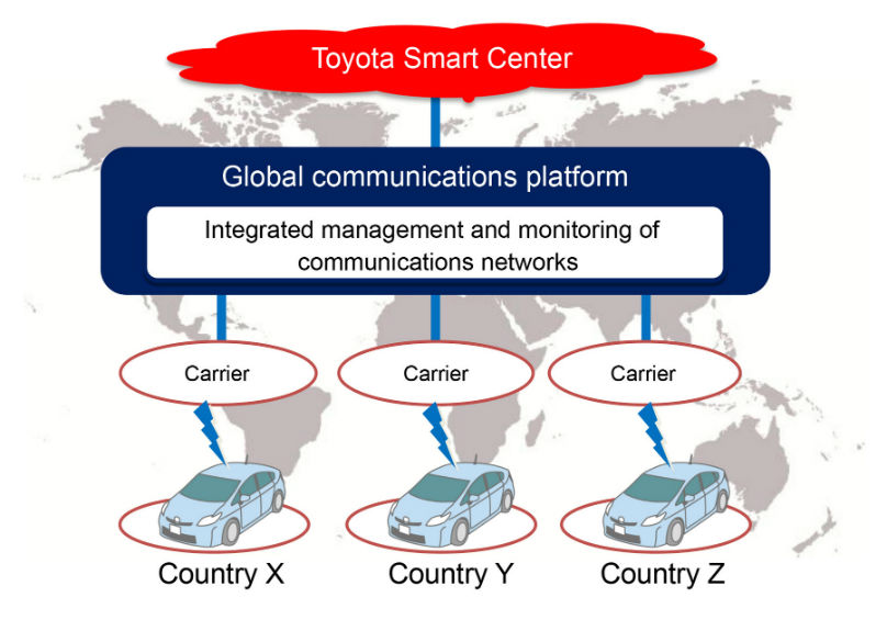 Toyota connectivity platform