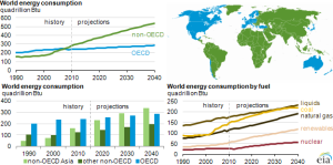 (Photo credit: Energy Information Administration)