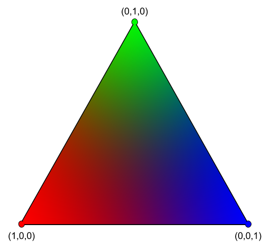 Colour spectrum generated by giving each vertex a barycentric coordinate