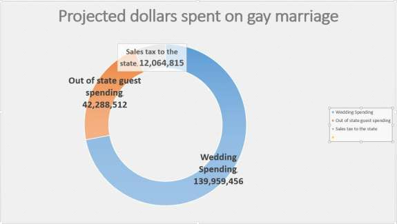 from Jamie economic effects of gay marriage