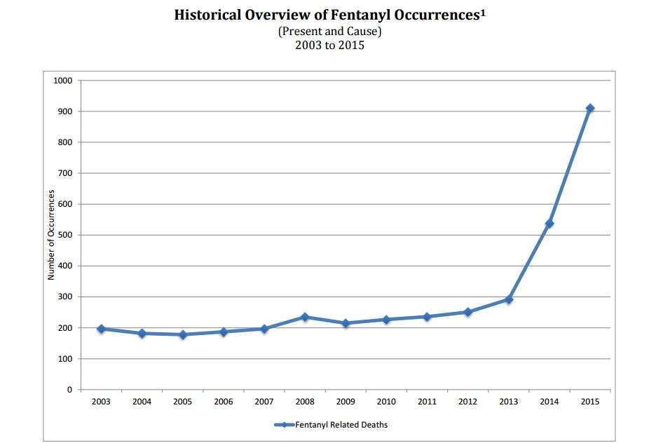 Fentanyl and heroin deaths spike in Florida.