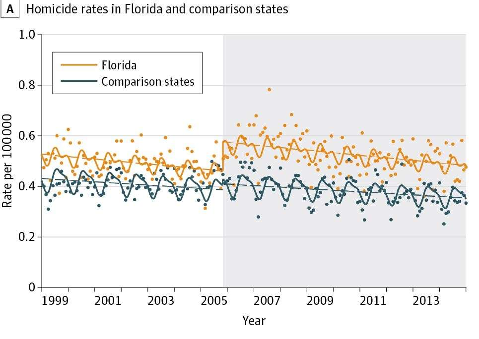 A study of Florida's stand your ground law finds that the state had significant increases in firearm homicides.  (Source: Journal of the American Medical Association study)