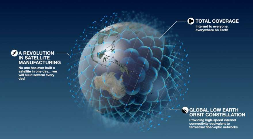 Nine hundred satellites make up the OneWeb internet constellation. Photo: OneWeb Satellites