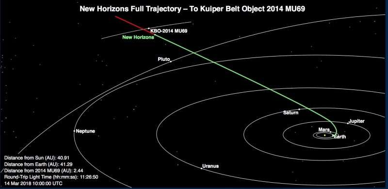 New Horizons trajectory. Photo: NASA / Alan Stern / Twitter