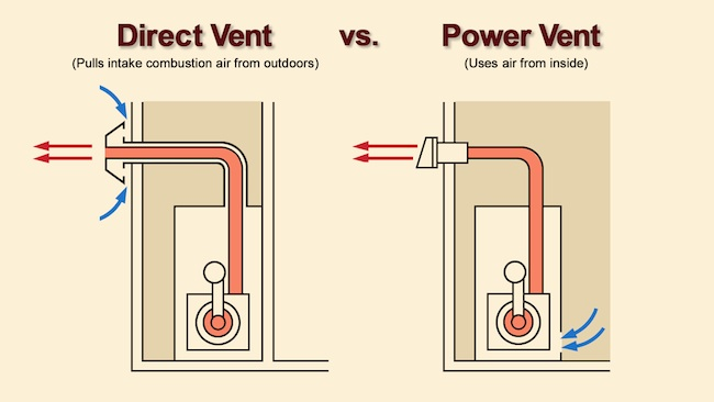 80 Percent Efficient Gas Furnace