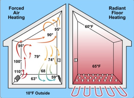 Radiant Floor Vs Forced Air Heating Bob Vila