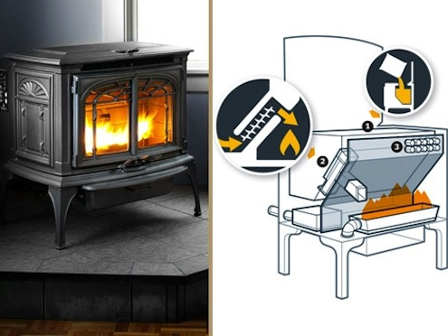 Pellet Stoves - Popular Mechanics