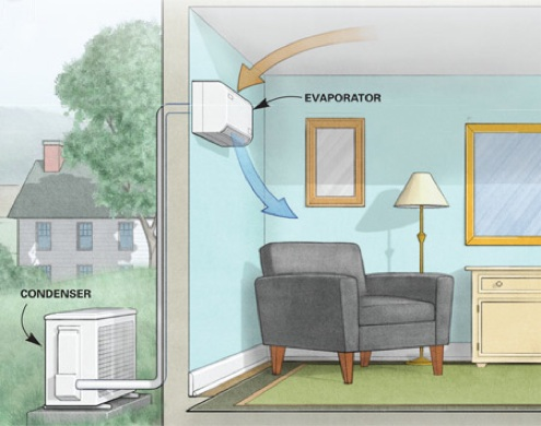 Mini Splits Ductless Heating And Cooling Bob Vila