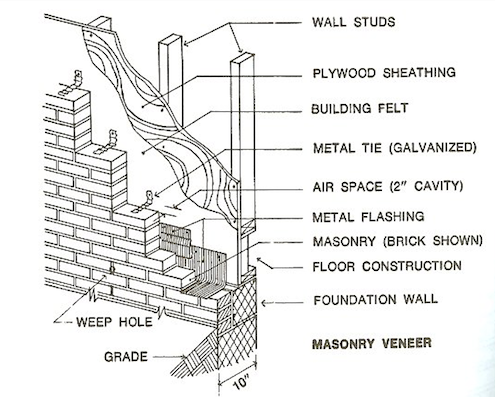 Veneer Brick Walls - Illustration