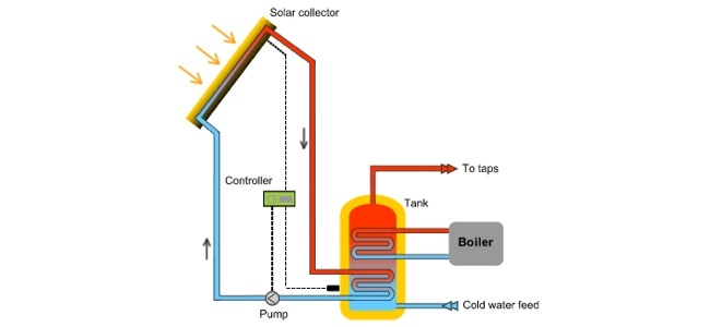 DIY Solar - Water Heating System
