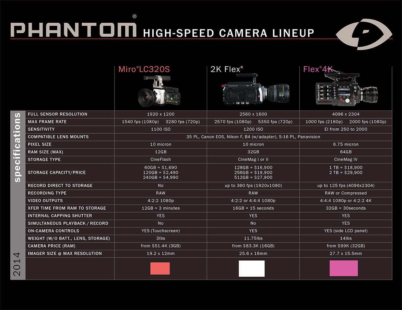 Phantom High-Speed Camera Lineup | CineTechnica