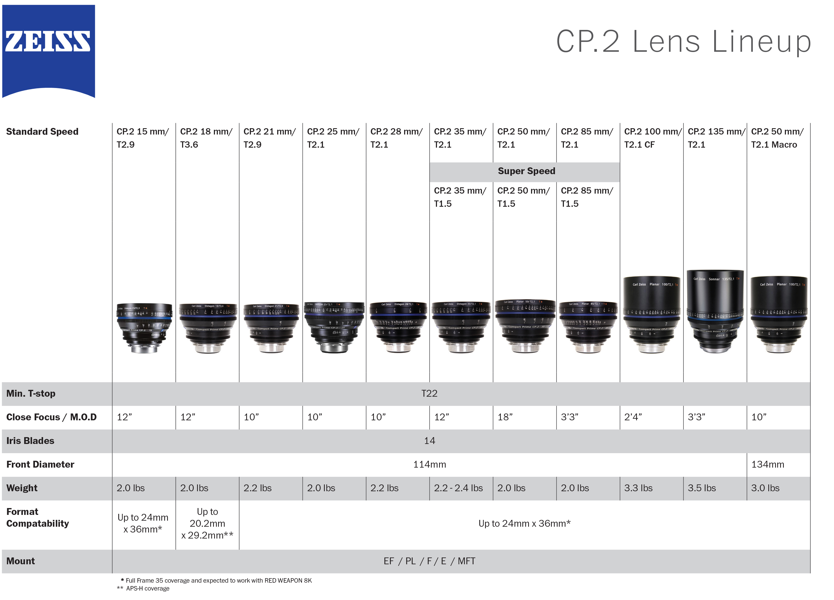 Zeiss-CP2-Final.indd