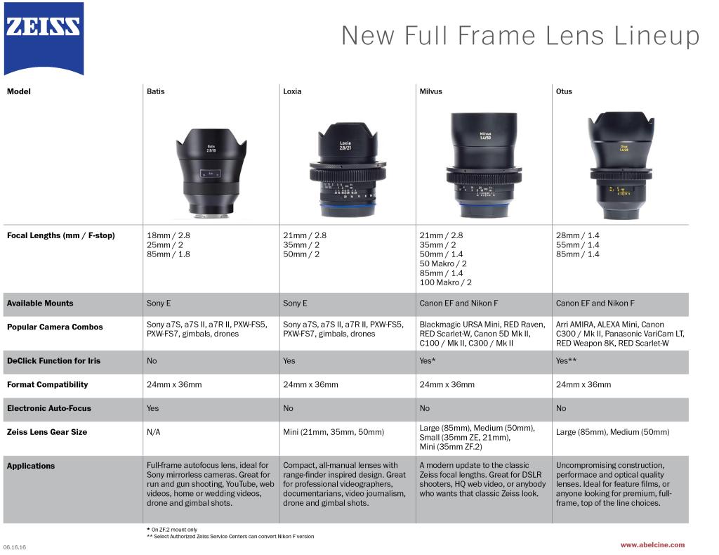 full frame lens comparison chart062016