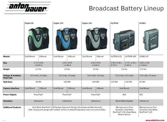 AB-broadcast-chartSM