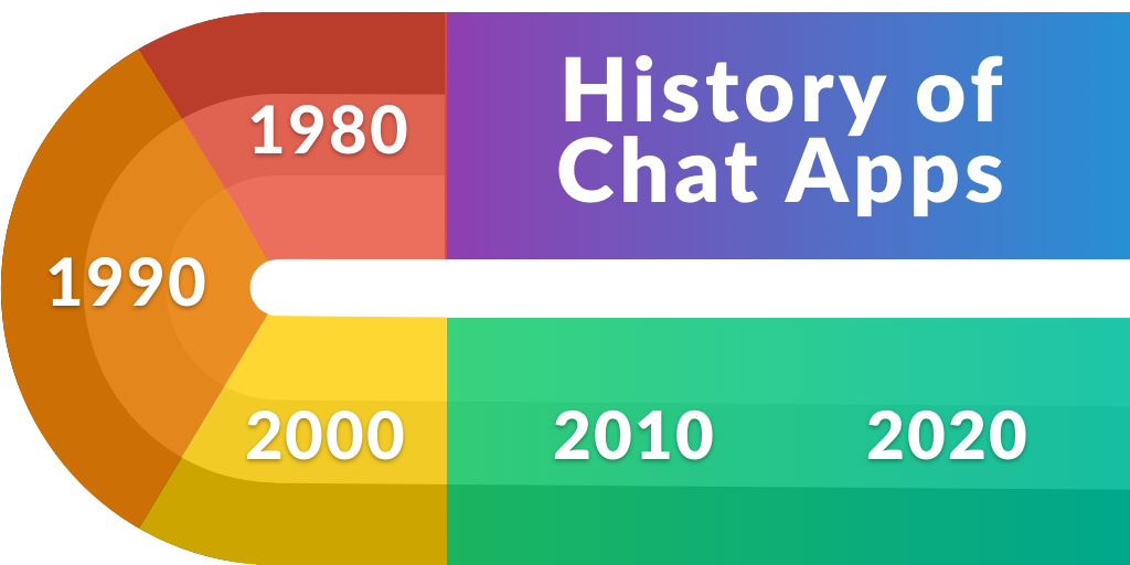 The History of Chat Apps