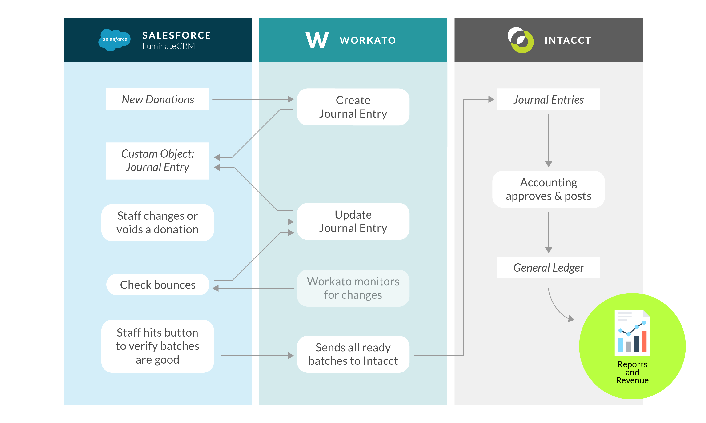 Salesforce to Intacct via Workato