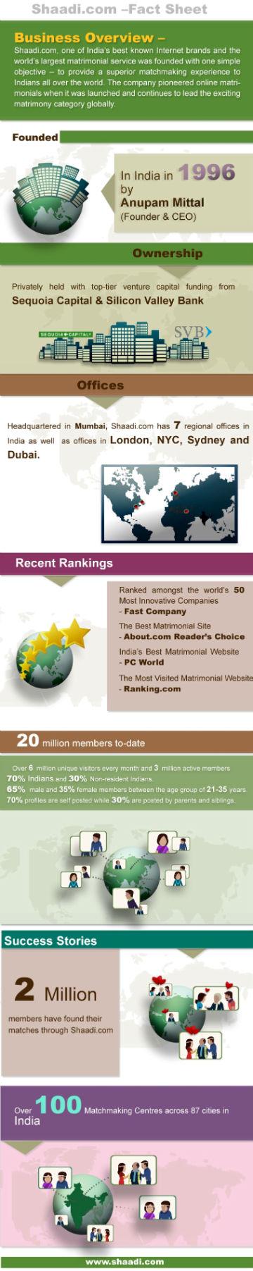 Shaadi.com infographic