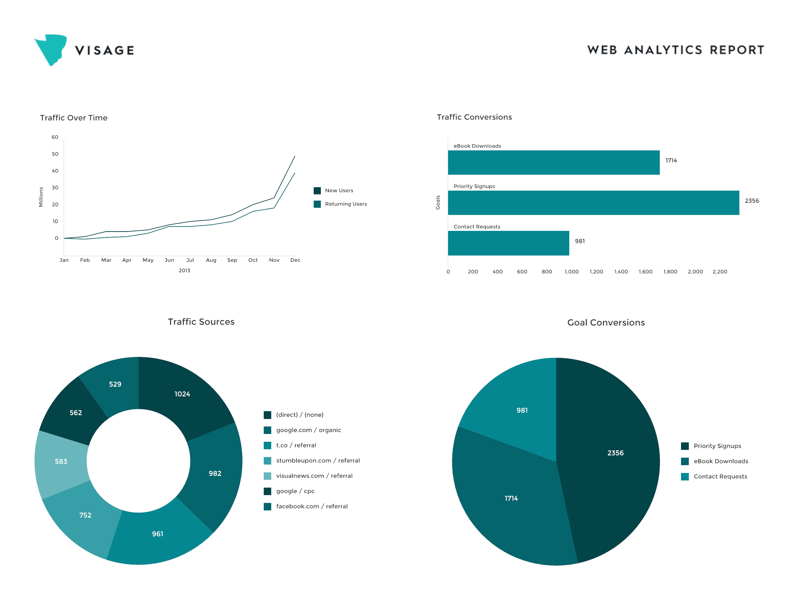 Visage_Web_Analytics_Report