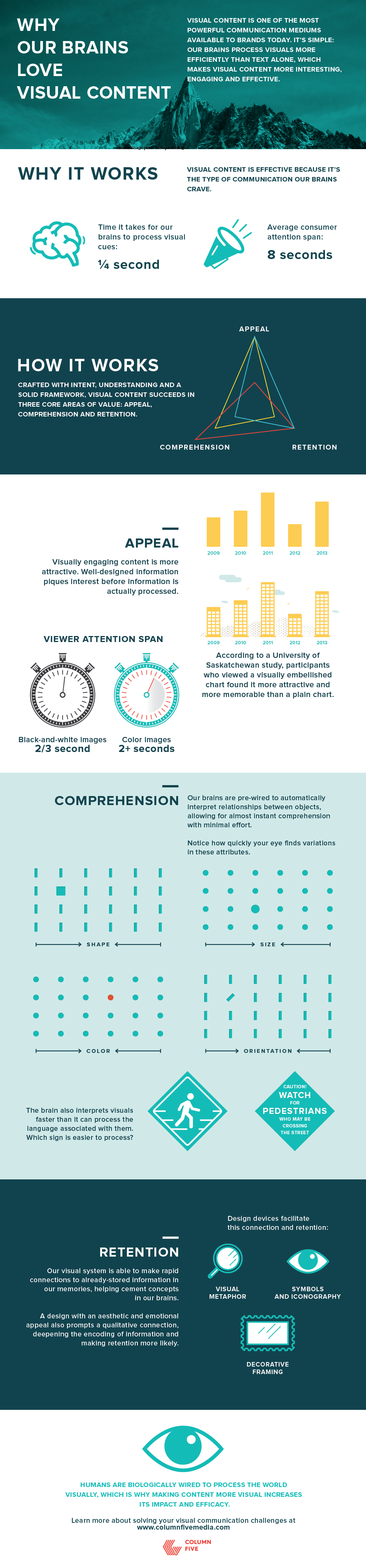 Why Visual Content Pleases the Human Brain (Infographic)