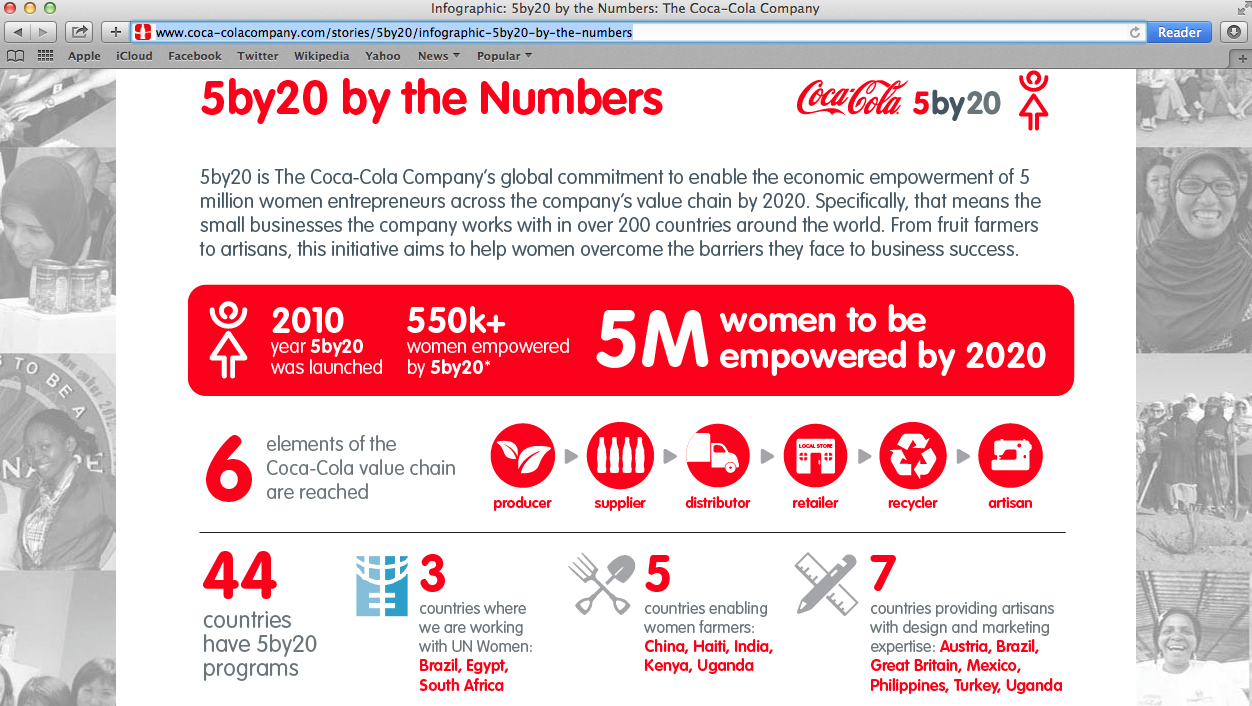 Coca-Cola infographic design