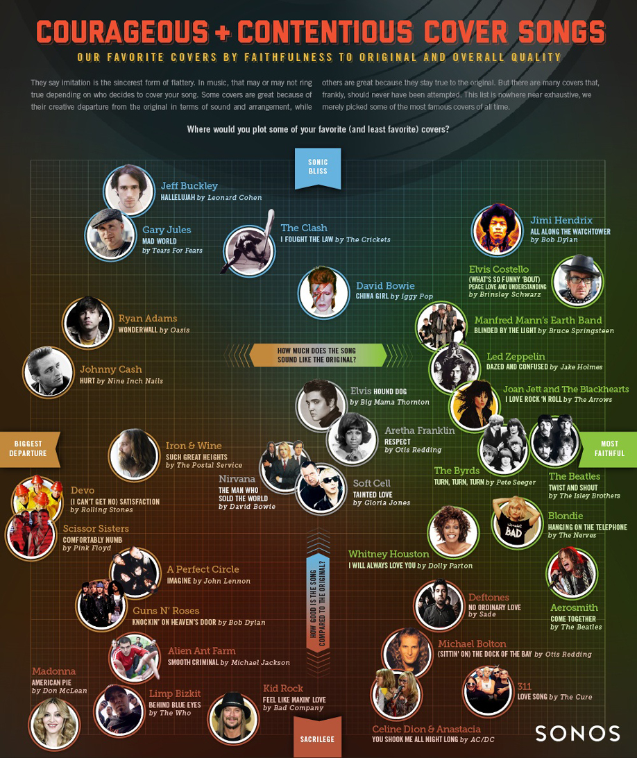sonos-infographic-courageous-contentious-cover-songs