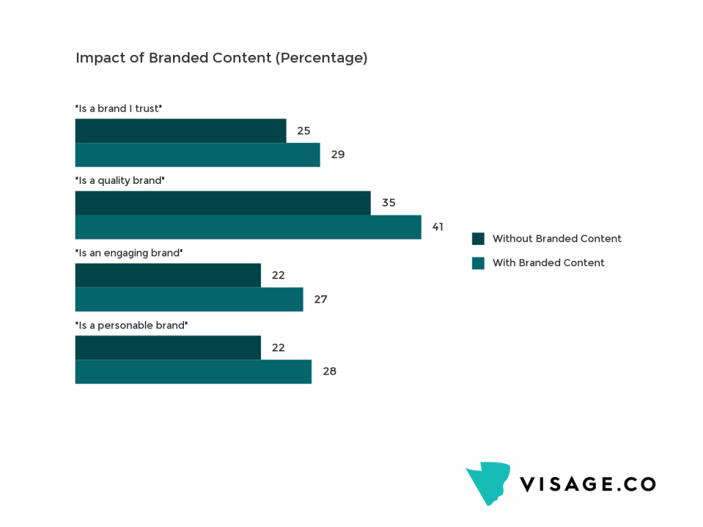Branded Content: Impact