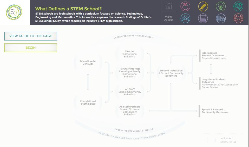 STEM Interactive