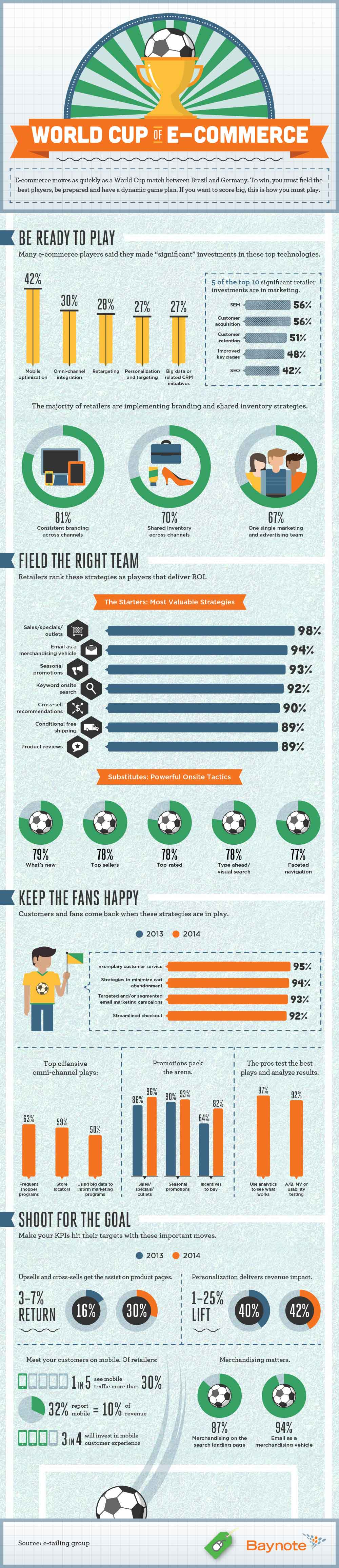 World Cup of E-Commerce