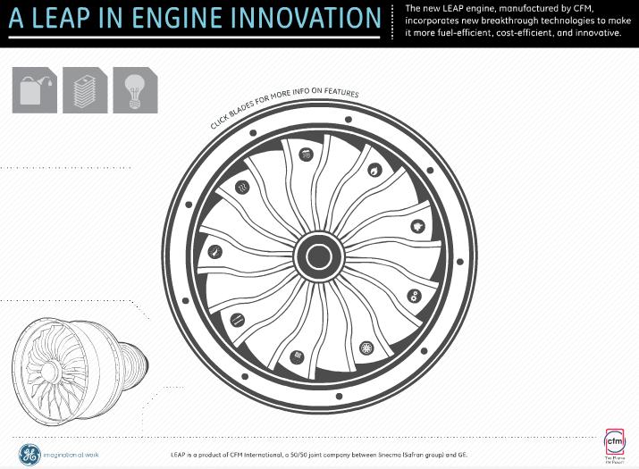 LEAP Engine