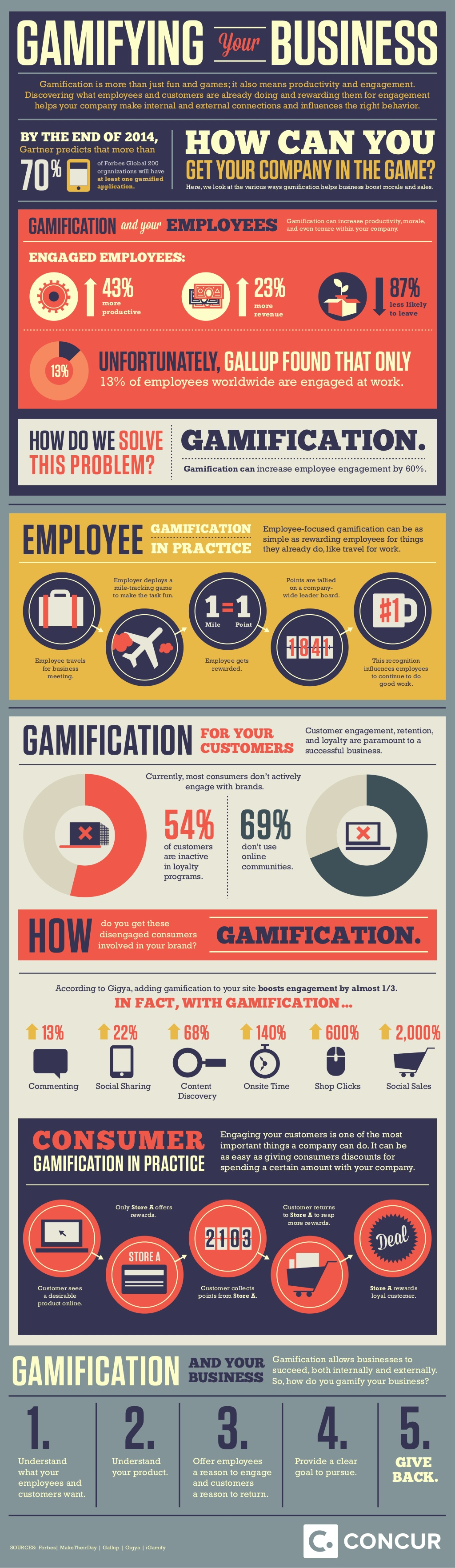 Gamifing Your Business