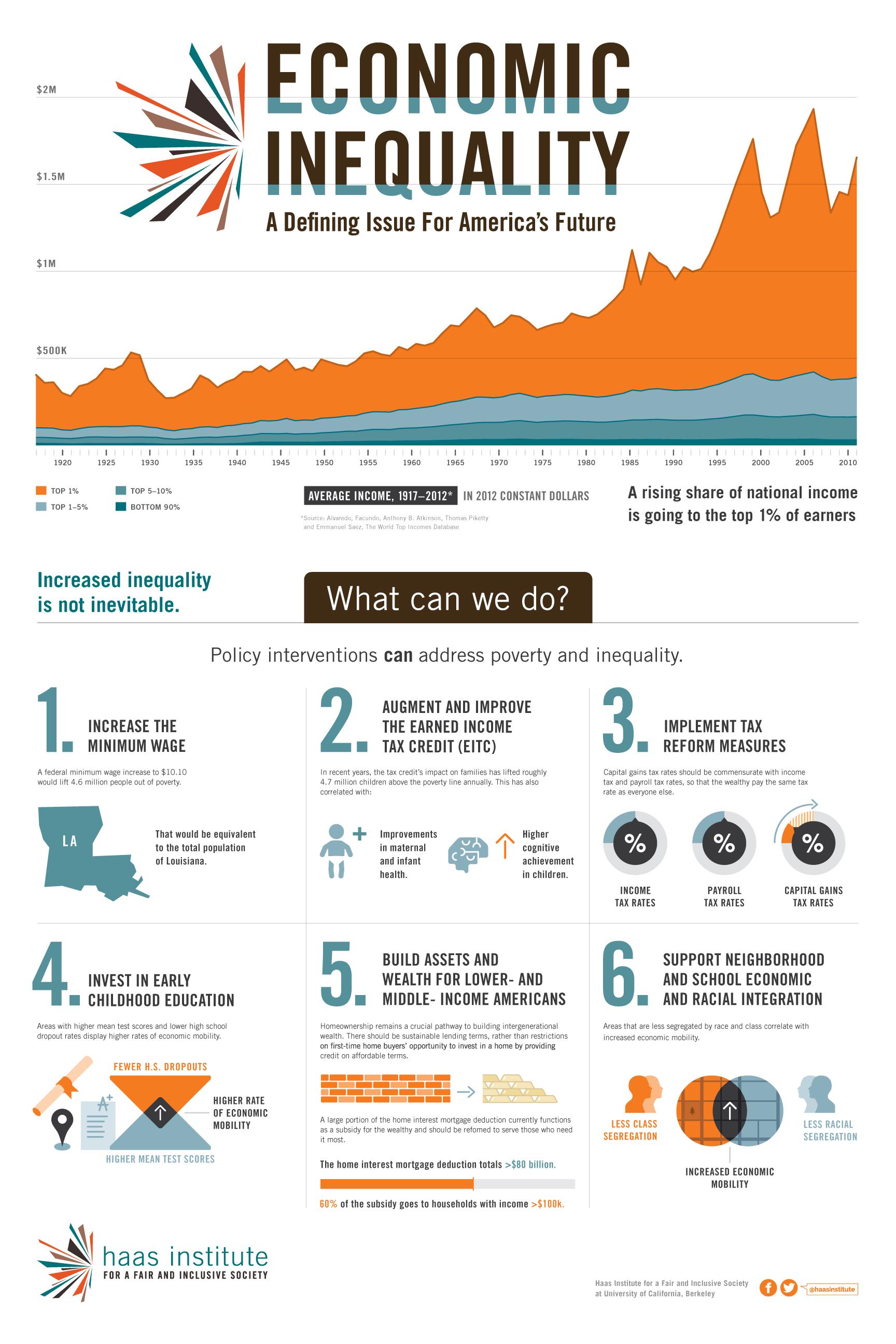 Berkeley-Infographic