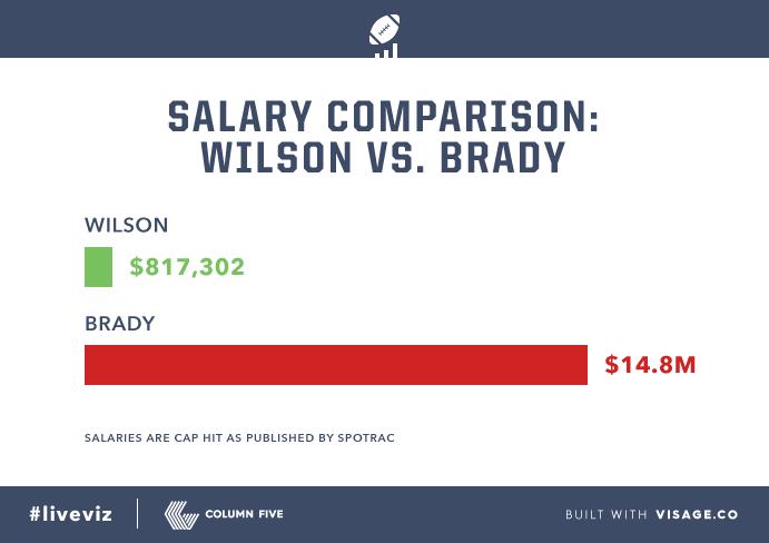 Salary-Comparison