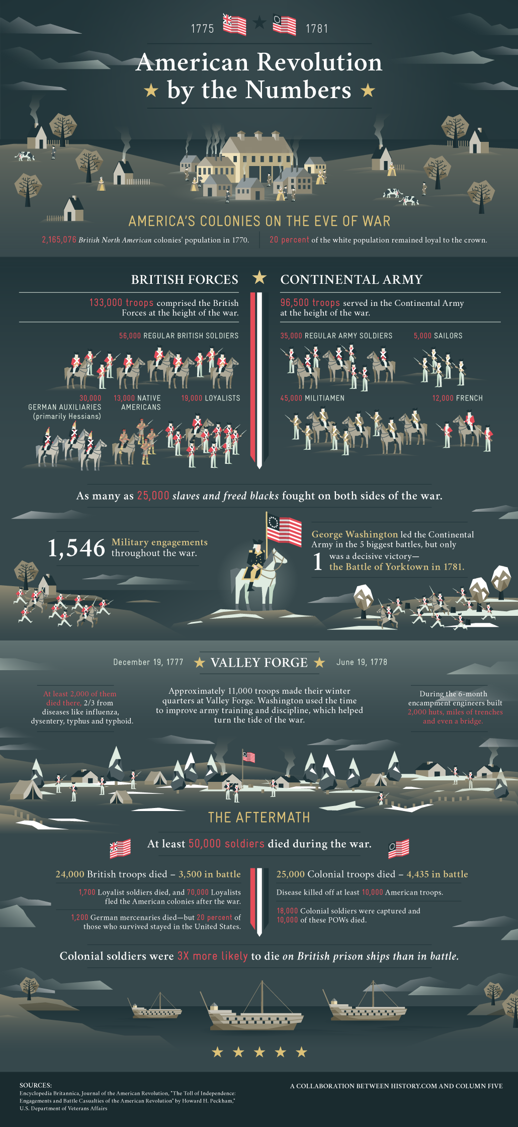 infographic-american-revolution-by-the-numbers