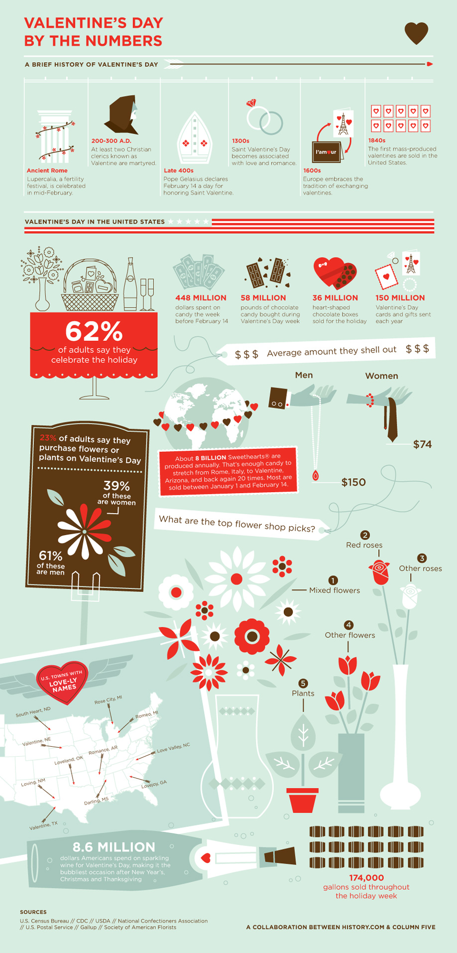 history-infographic-valentines-day-by-the-numbers