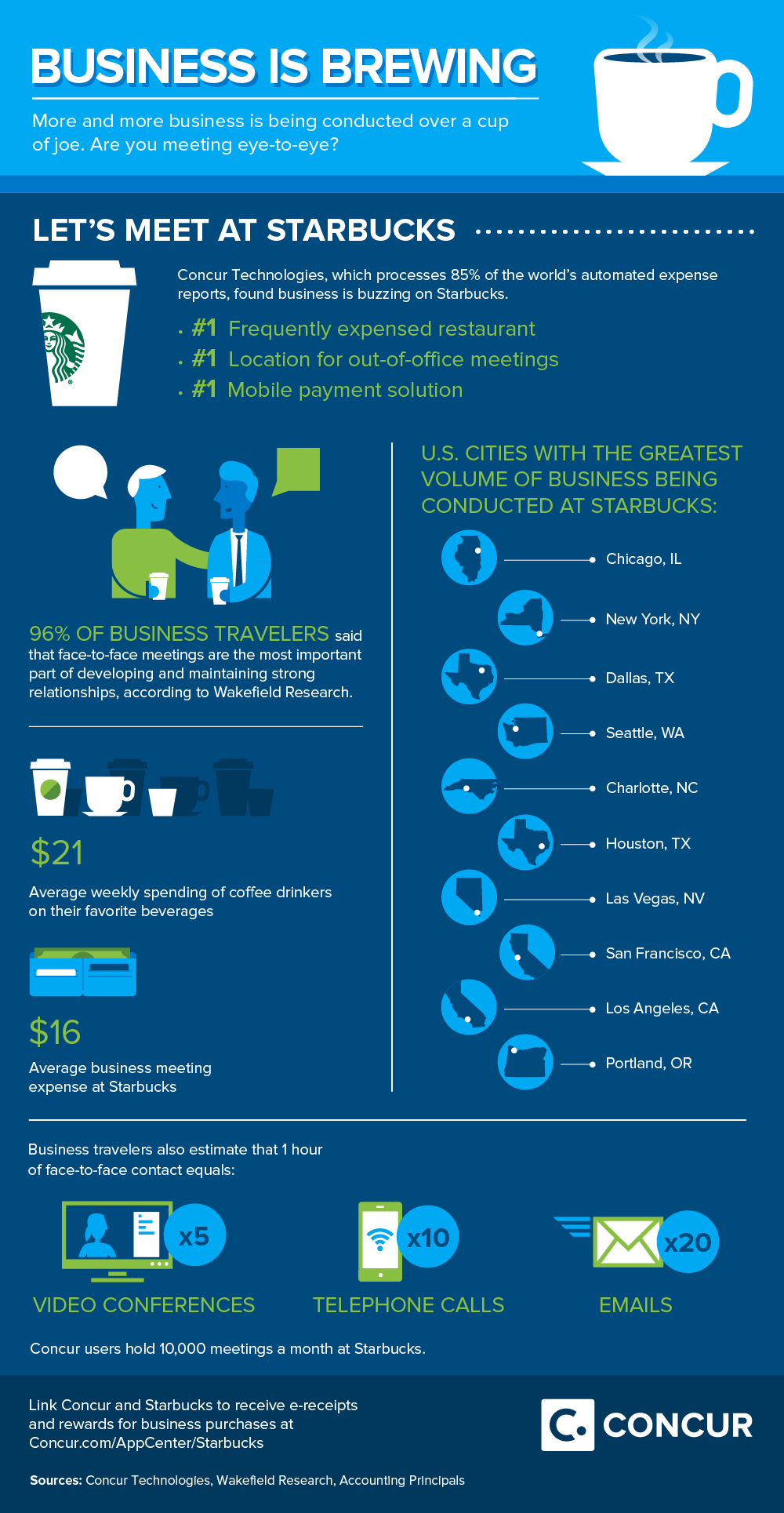 150211_Concur+Starbucks_WorkingWired_Infographic