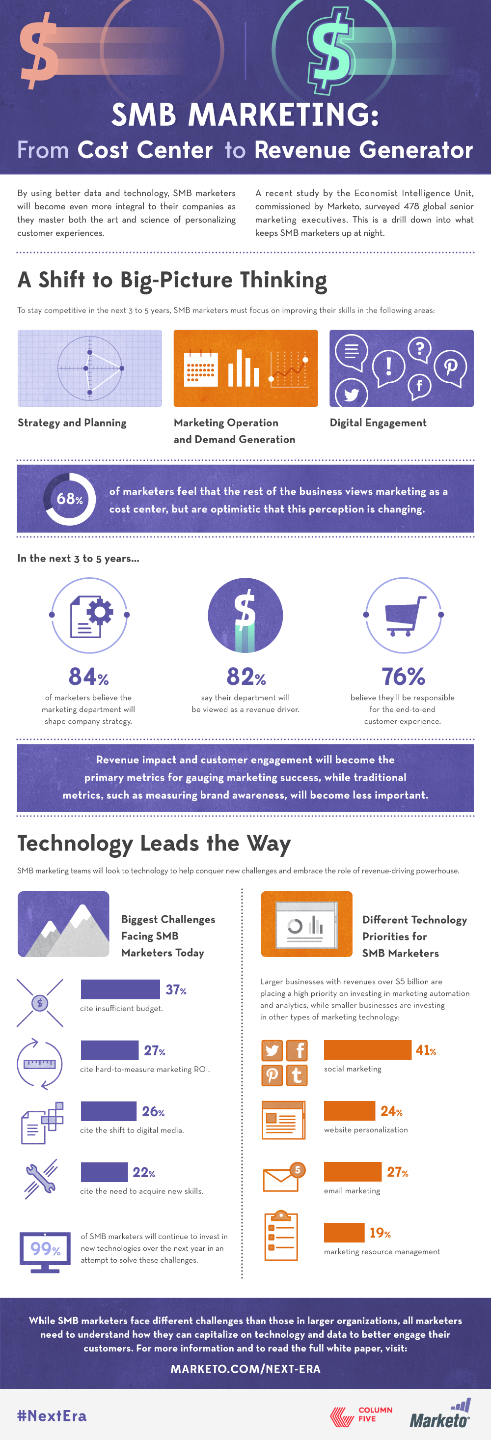 Infographic_SMB-Marketing-Survey-Results
