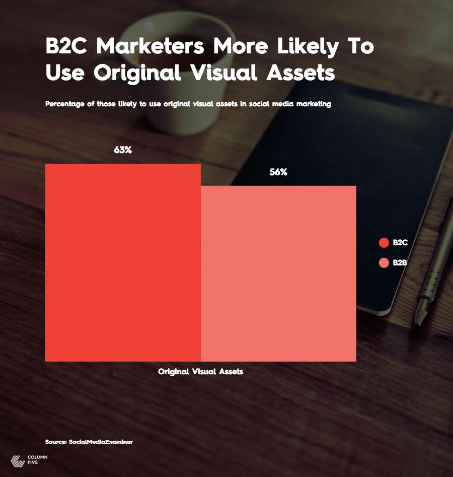 B2C Visual Assets