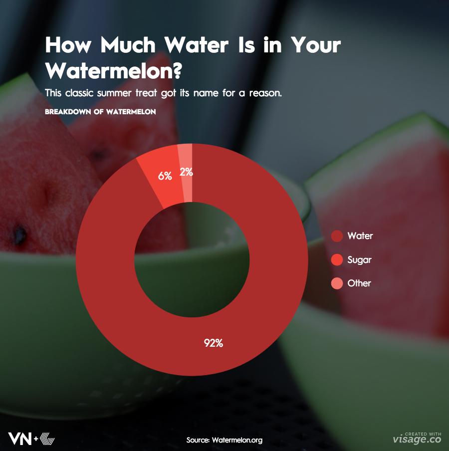 VNWatermelon