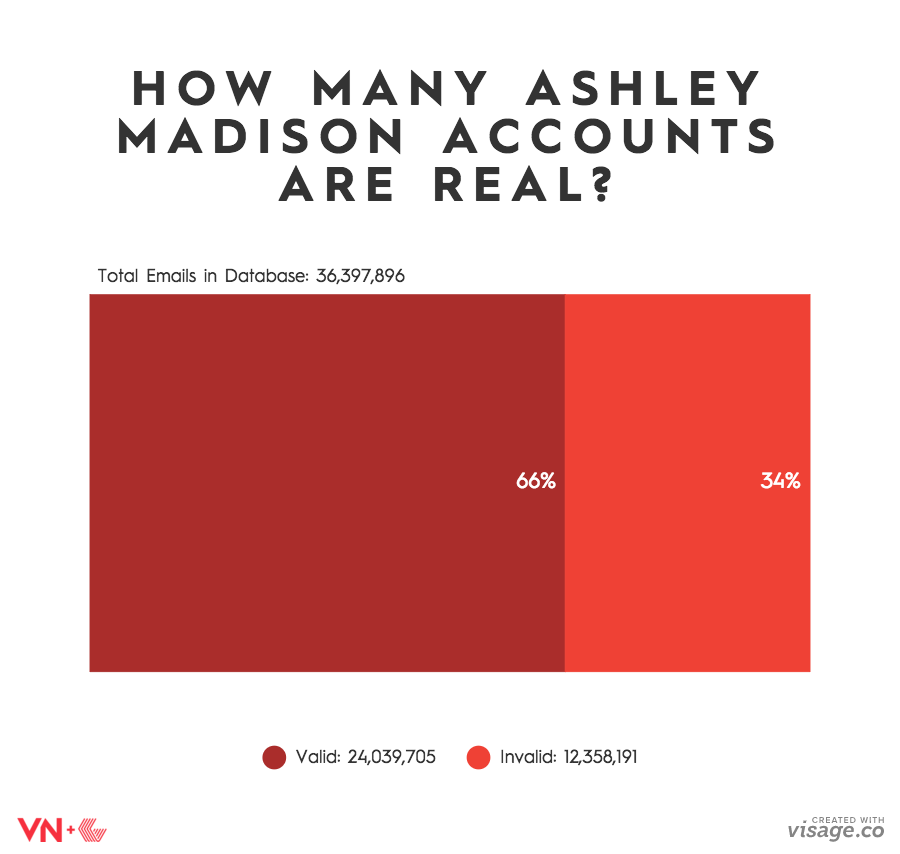 How to unsubscribe from ashley madison