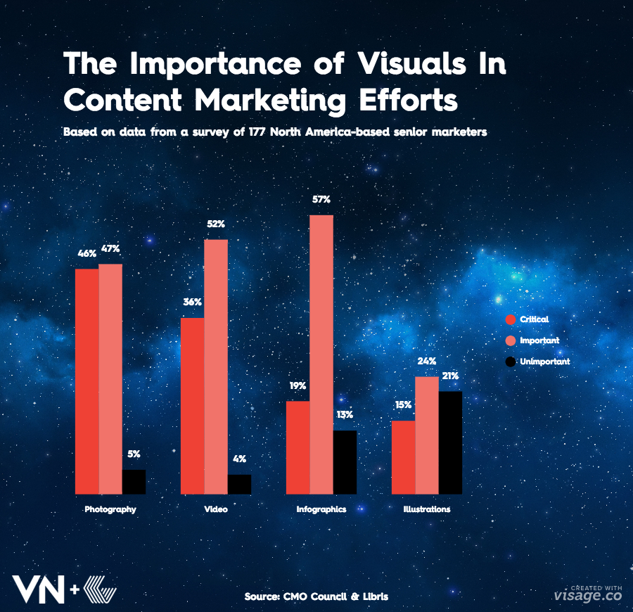 visual-content-infographics