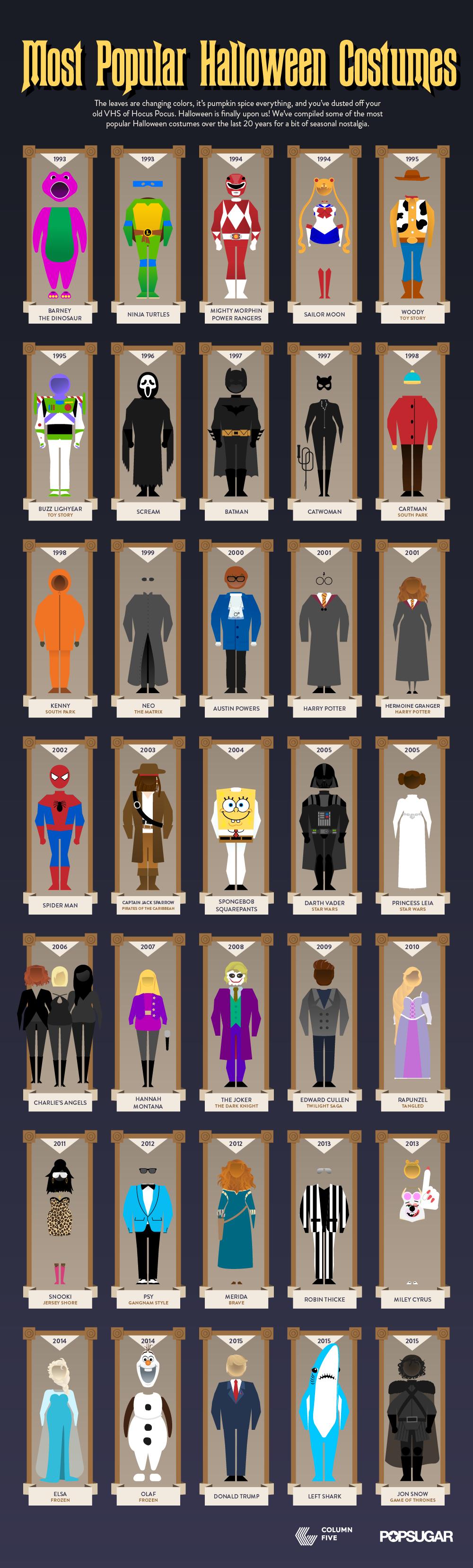 Halloween-Costume-Infographic