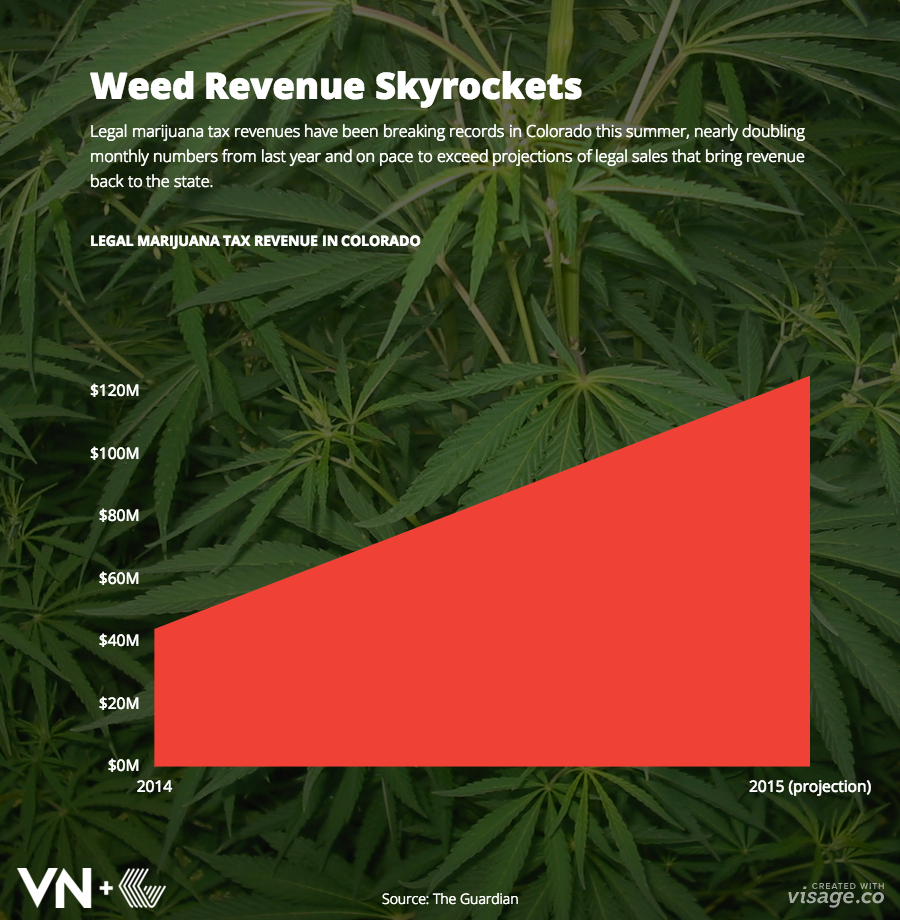 tax-revenue-marijuana