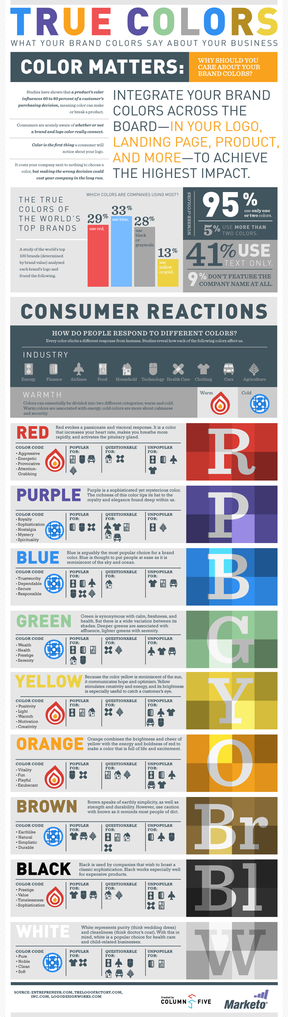Infographic design examples from Marketo
