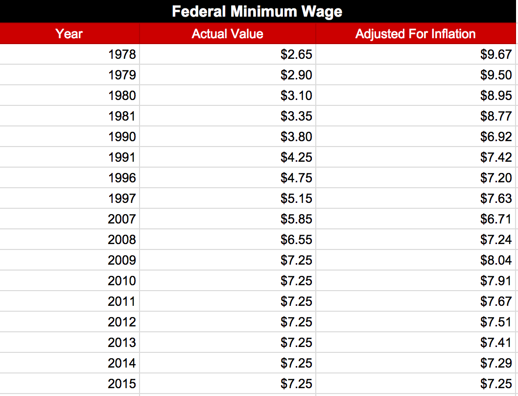 Minimum Wage Dataset